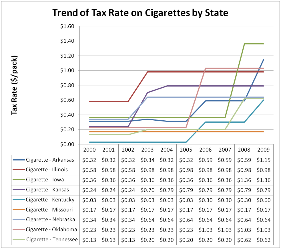 cigarette taxes essay