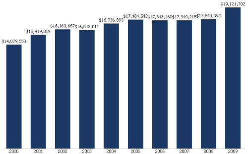 MO State Spending 2000-2010