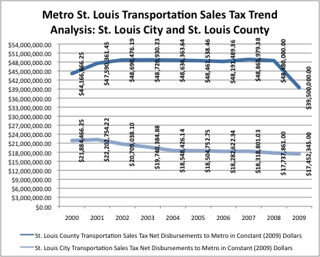 Net Transportation Sales Tax Disbursements to Metro in Constant (2009) Dollars