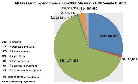 All Tax Credit Expenditures 2000-2009: Missouri's Fifth Senate District