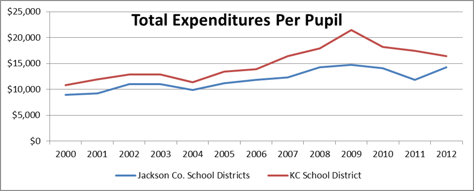 Total expenditures per pupil for jackson co