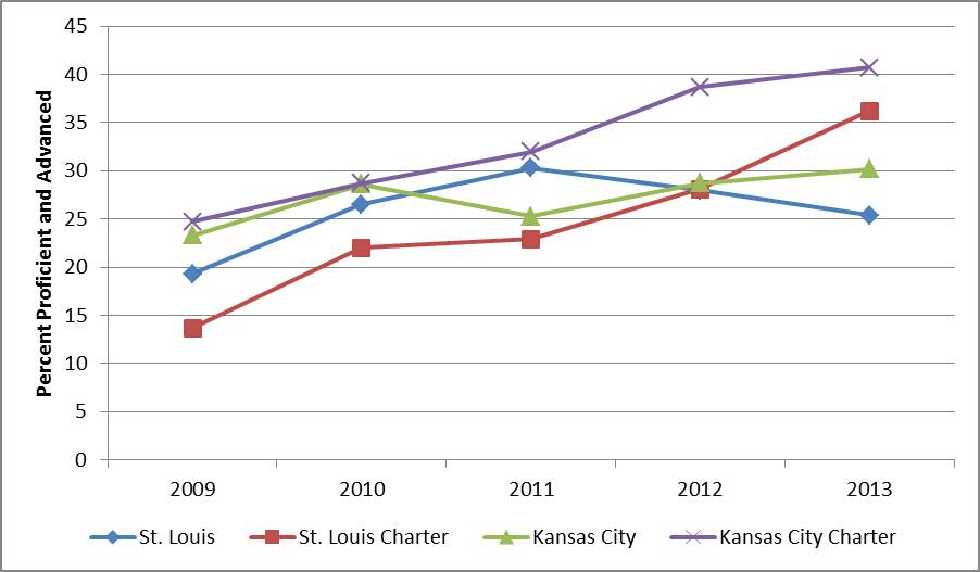 2009-2013 charter school performance math