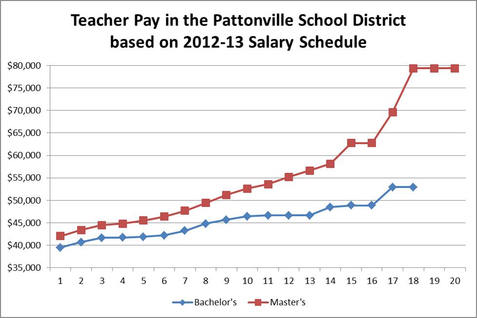 Pattonville_teacher_salary_2013