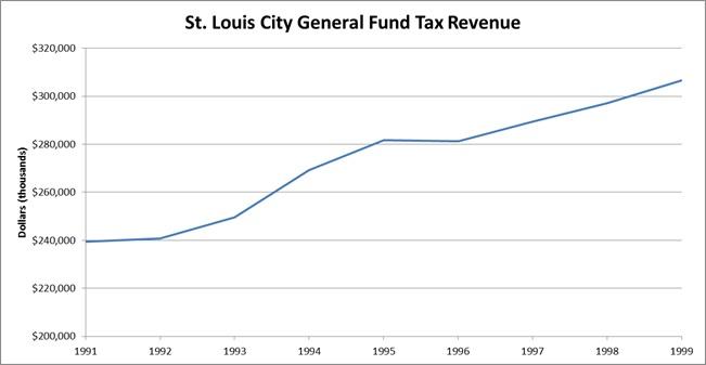 general fund tax revenue