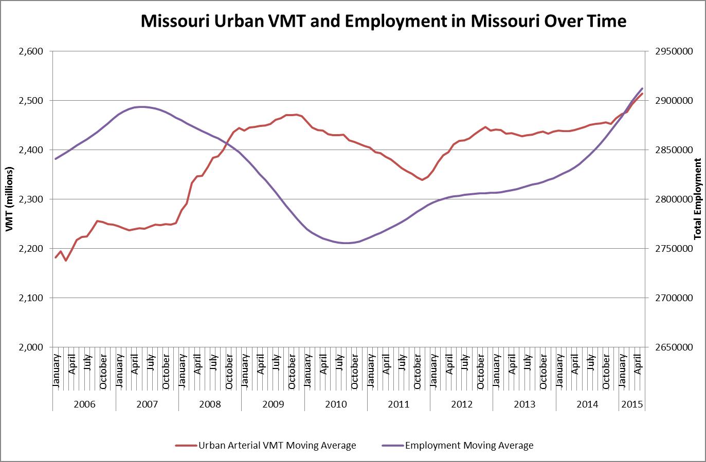 Missouri Urban VMT and Employment in Missouri