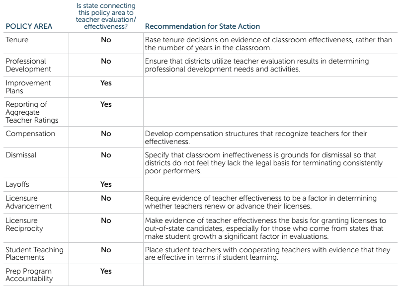 National Council on Teacher Quality recommendations for Missouri