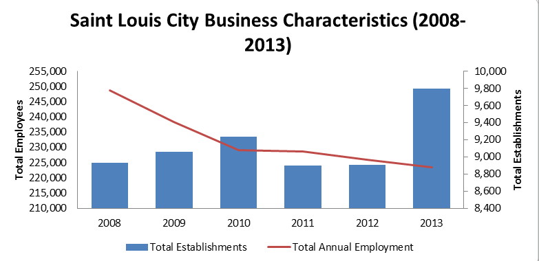 St. Louis Business and Job Growth, 2008-2013
