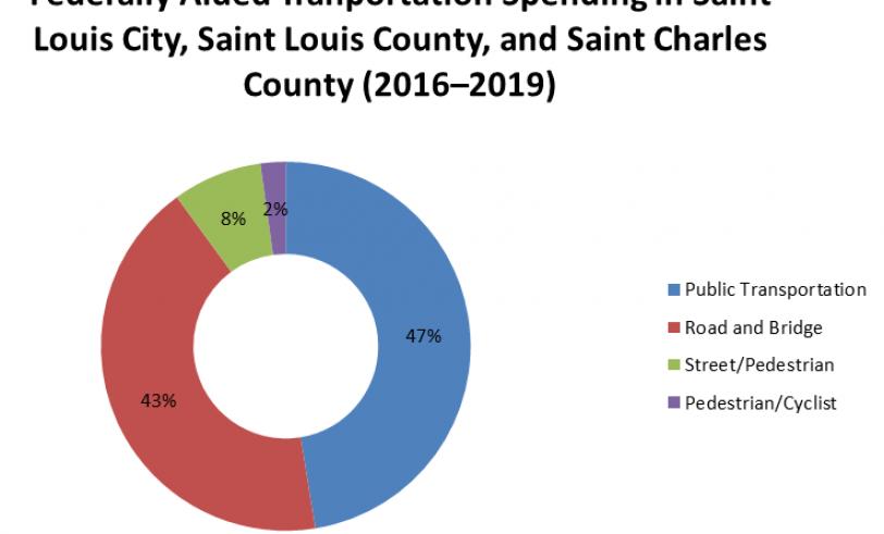 Breakdown of St. Louis metro transportation spending