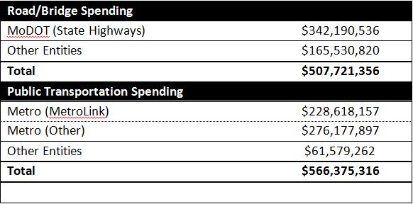 Table: Road spending vs public transportation spending