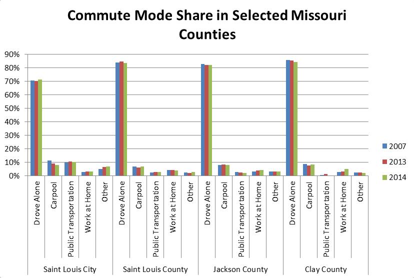 Chart: Commuter modes