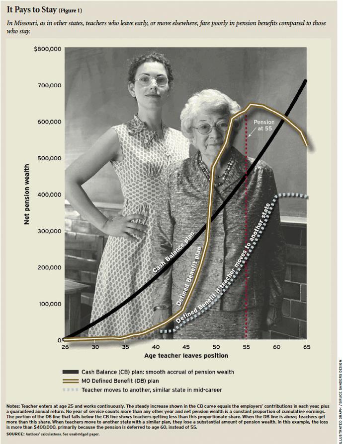 Full graph--Missouri teacher pension benefits
