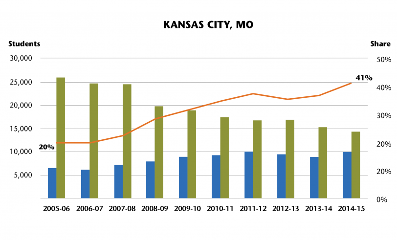 Graph of charter school enrollment in Kansas City