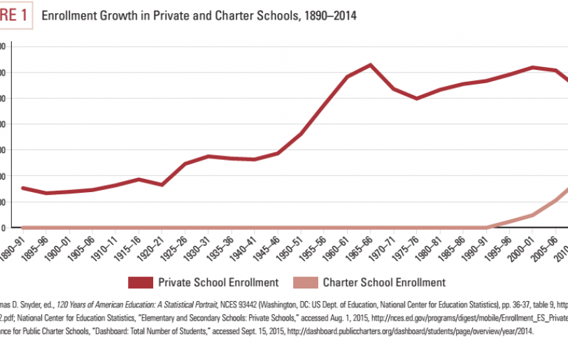 Graph of charter/private school enrollment, 1890-present