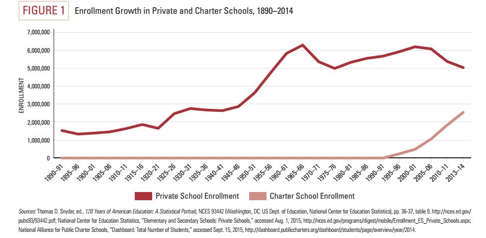 Graph of charter/private school enrollment, 1890-present