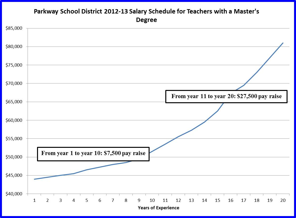 Parkway School District Salary Schedule