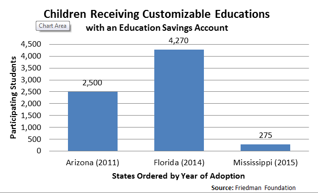 Chart: Children receiving customizable educations with ESAs