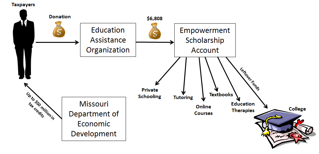 Empowerment Savings Account explanation