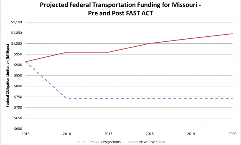 Graph: Projected Federal Transportation Funding for Missouri