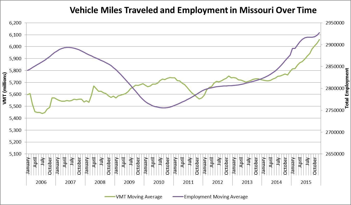 Graph of vehicle miles traveled--Missouri