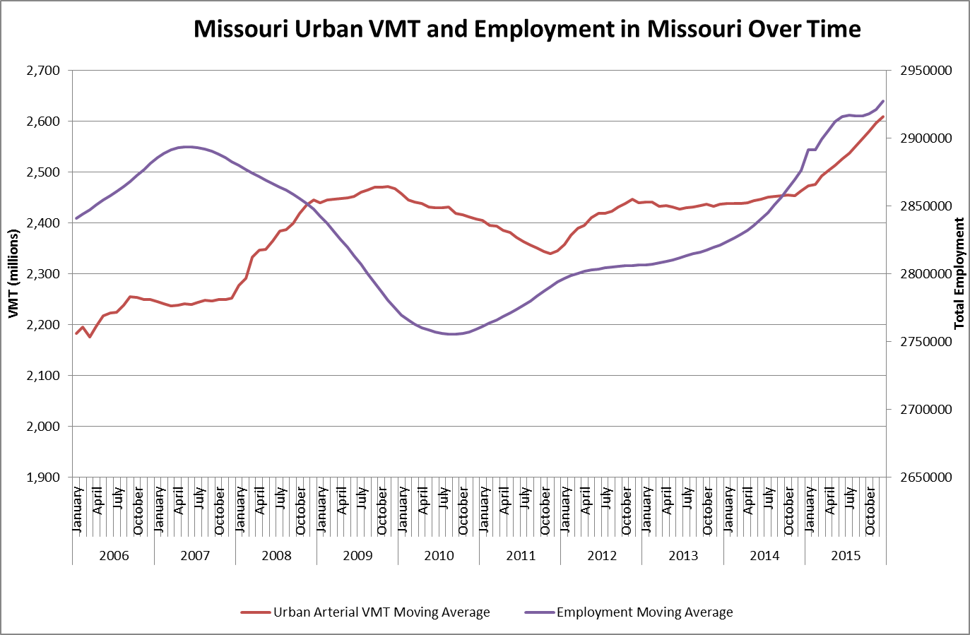 Graph of vehicle miles traveled vs employment--urban MO areas