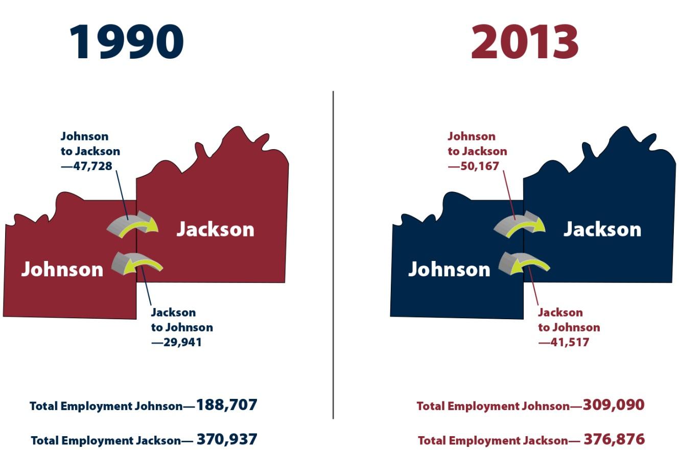 Comparison: Employment in Johnson County KS vs. Jackson County, MO