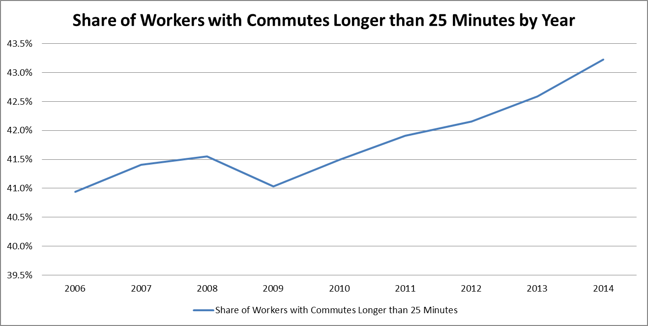 Chart: Share of workers with commute times 25 min, by year