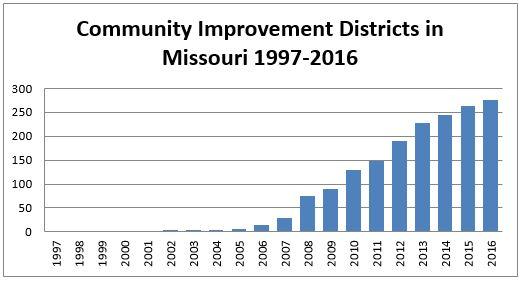 Missouri's Troubling Sales Tax Mosaic | Show-Me Institute