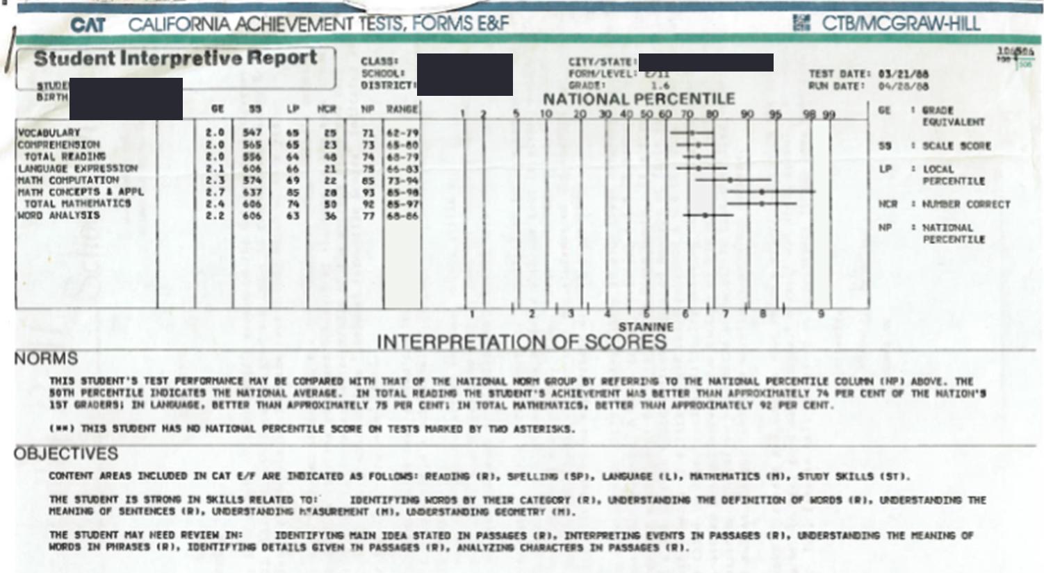 1988 test result printout