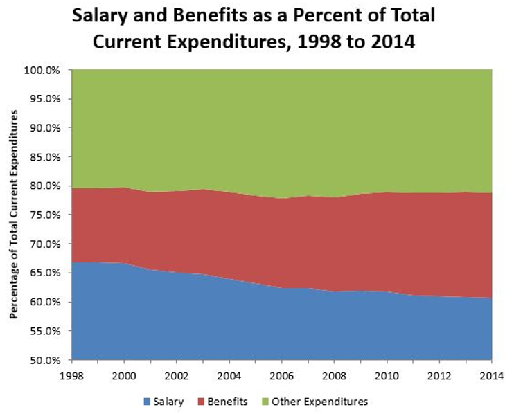 Spending comparison: Salary and benefits