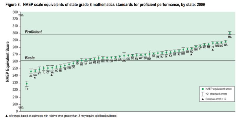 Mathematics Assessment Graph