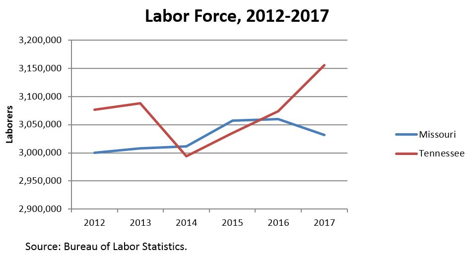 Labor force comparison, Missouri vs Tennessee