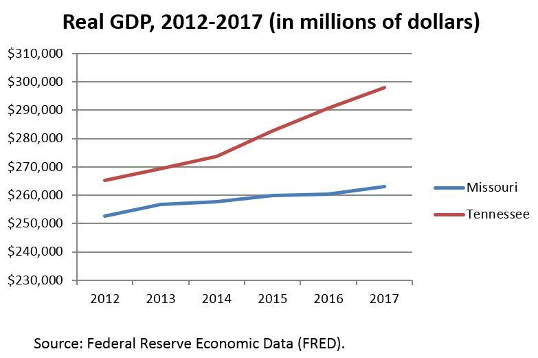 GDP comparison, Missouri vs. Tennessee