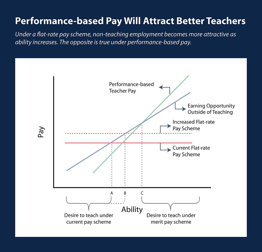 Graph: Teacher Ability/Pay