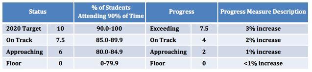 Table: Attendance weight in APR score