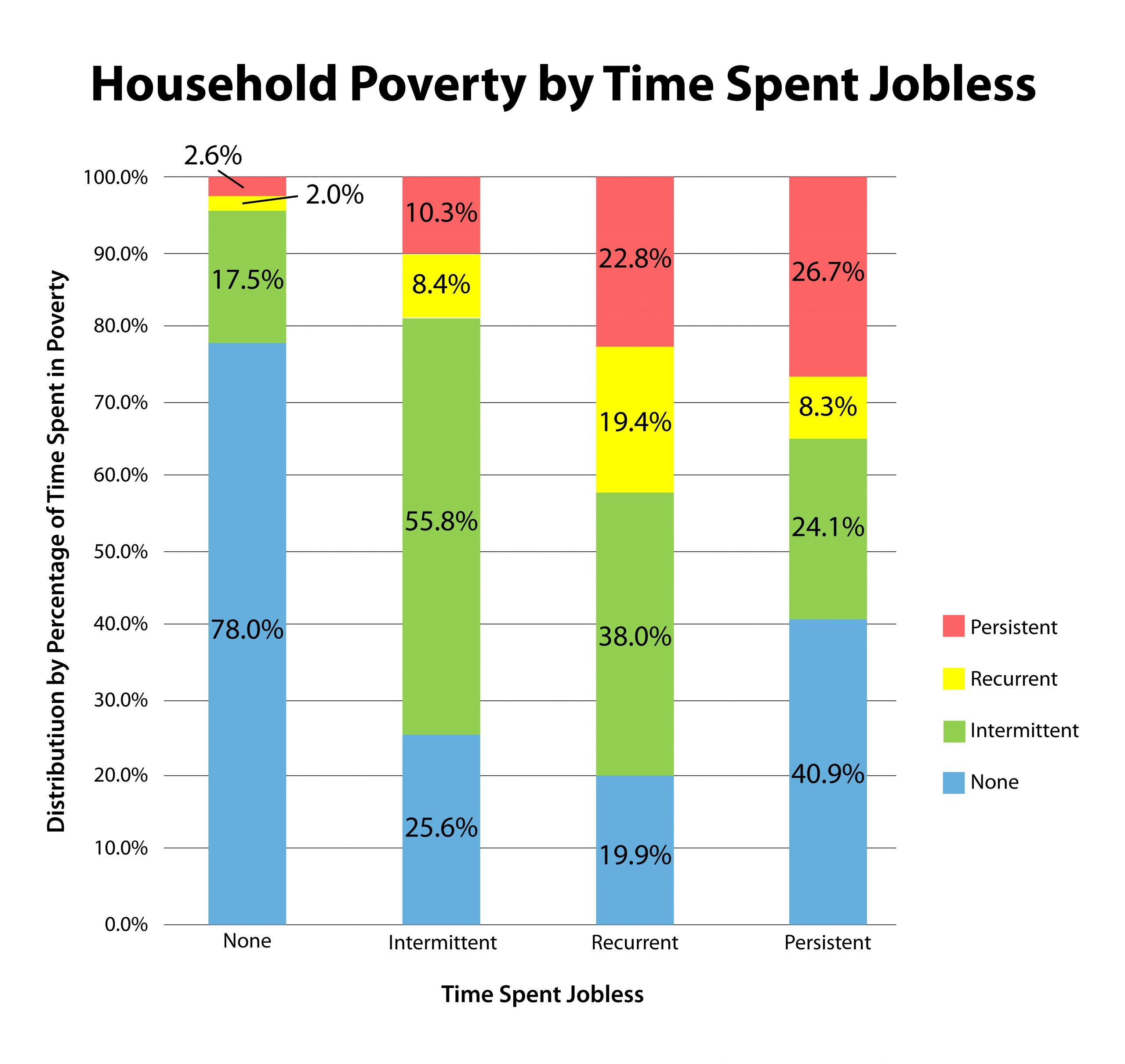 Chart: Household Poverty by Time Spent Jobless