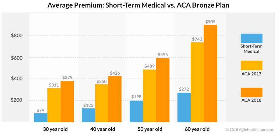 Health plan cost comparison