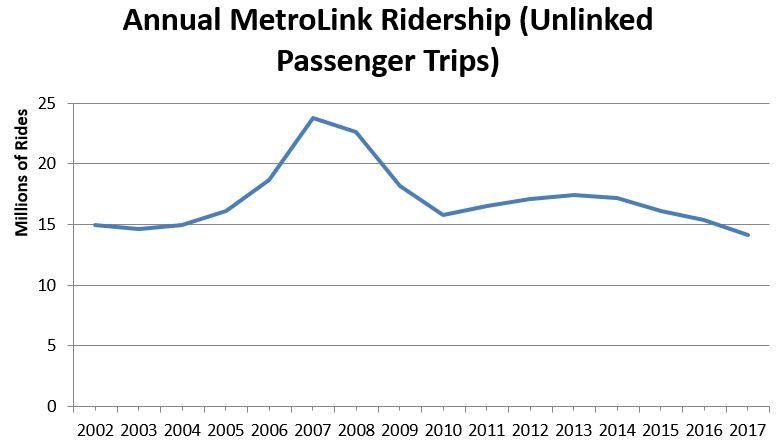 MetroLink Ridership