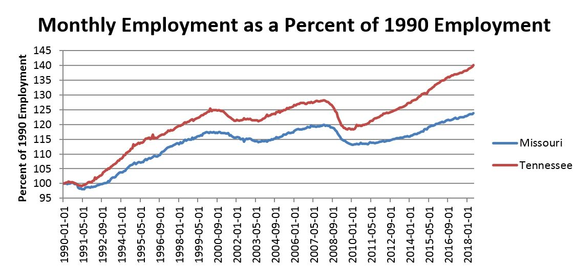 Chart: Employment as a percentage of 1990 employment