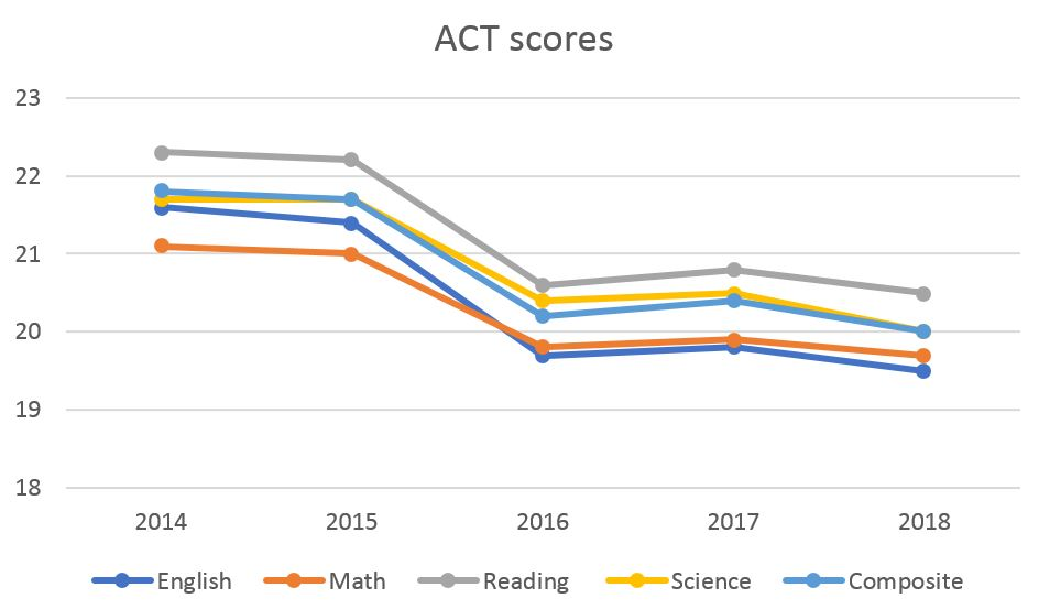 Missouri ACT score breakdown