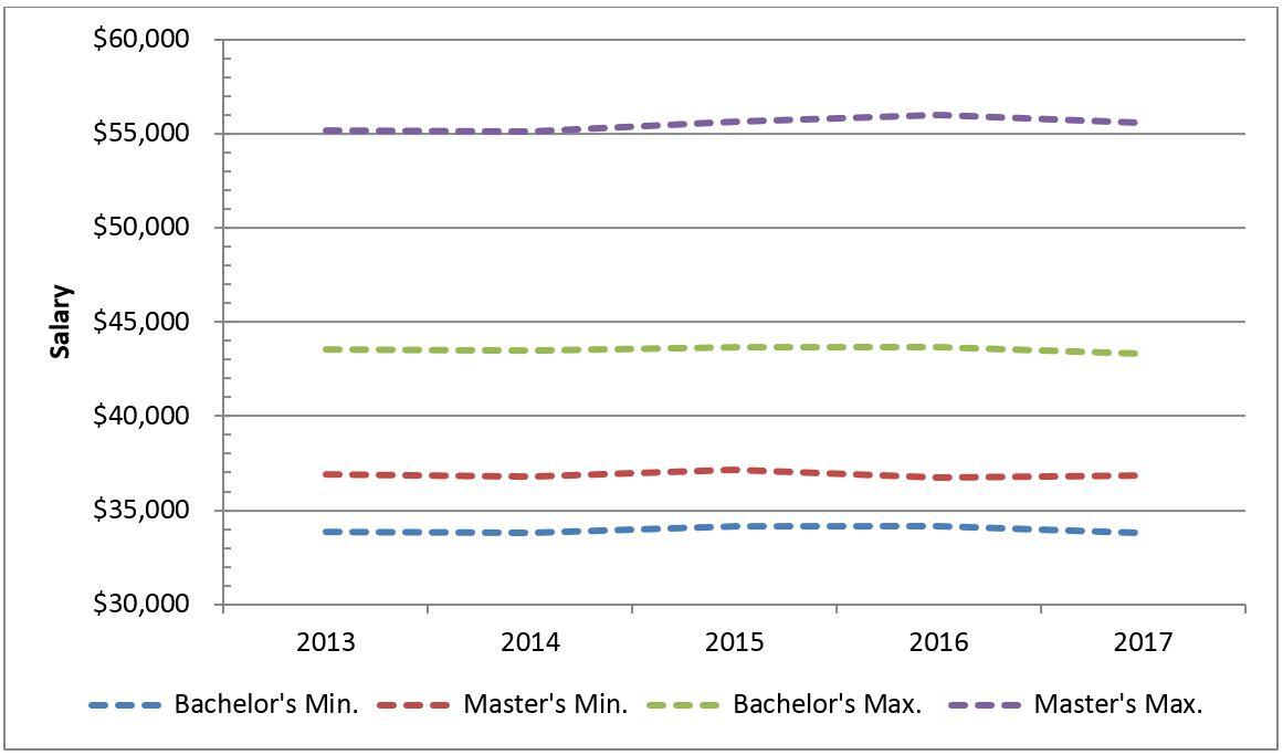 Teacher salary graph 2