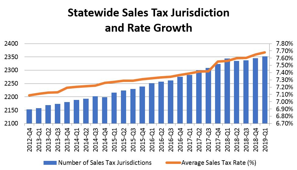 Graph: Statewide Sales Tax Jurisdiction and Rate Growth
