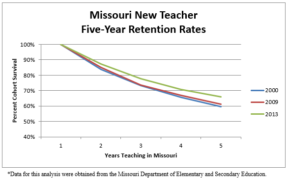 Missouri New Teacher Five Year Retention Rates