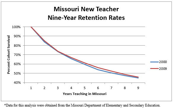 Missouri New Teacher Nine Year Retention Rates