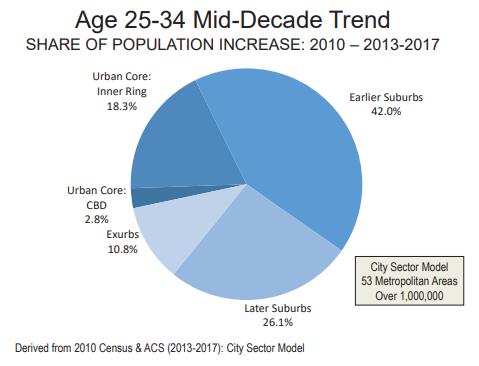 Population increase breakdown