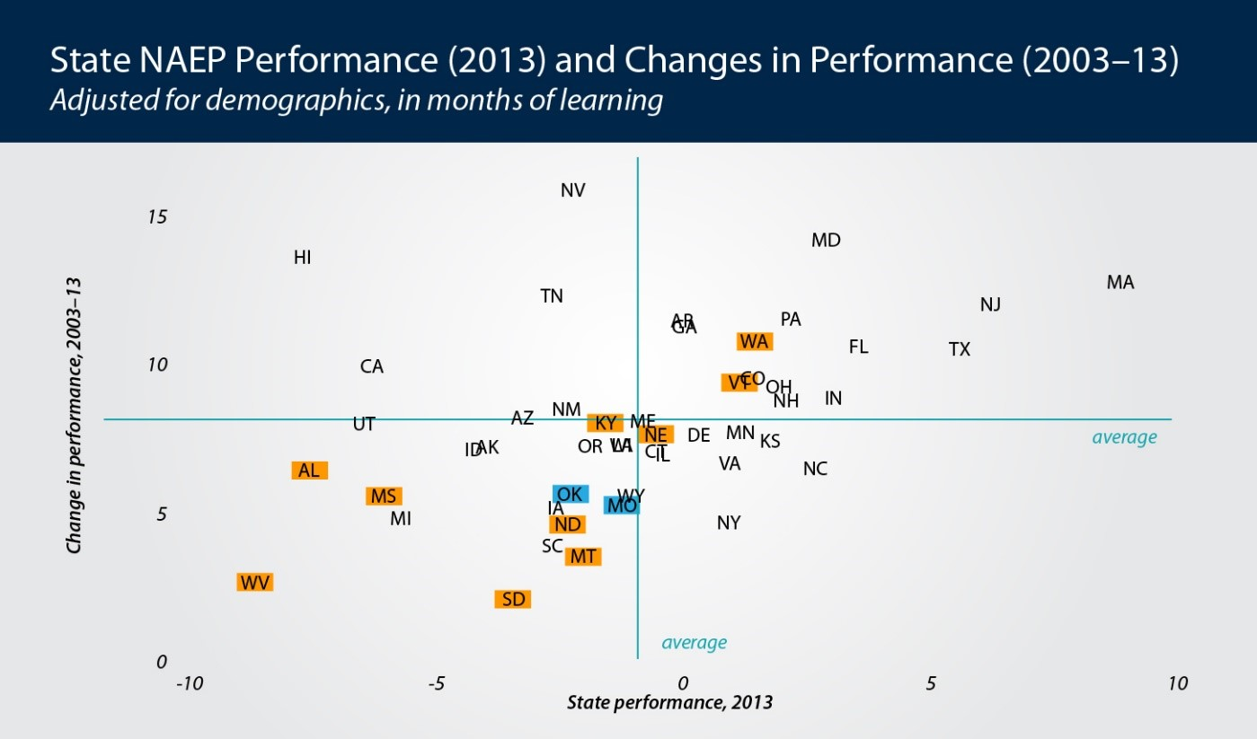 State Performance Graph