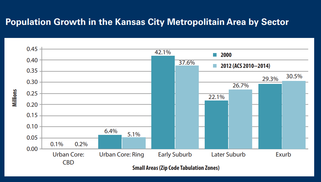 Population growth in KC