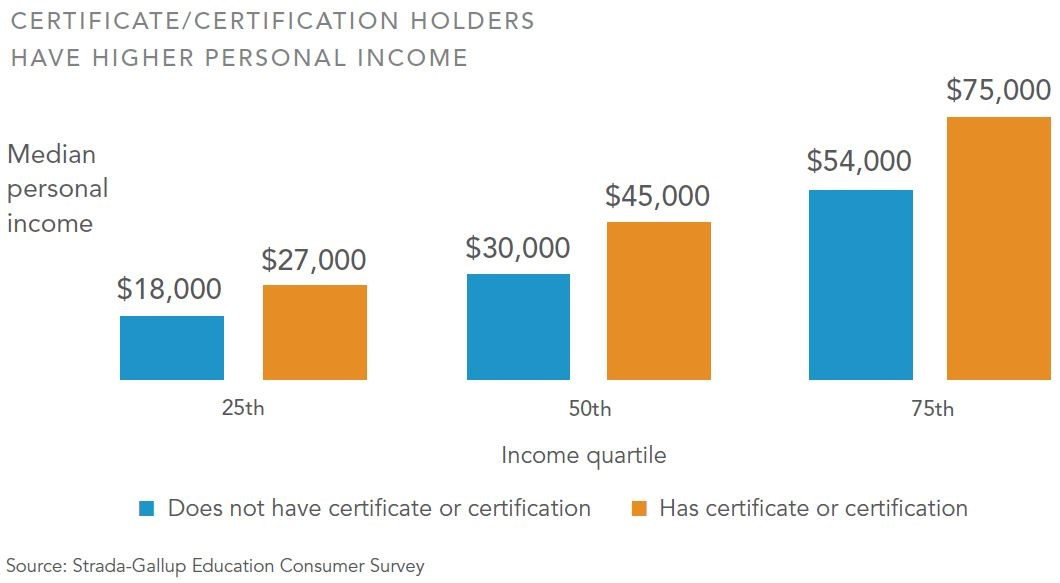 Certificate holder income