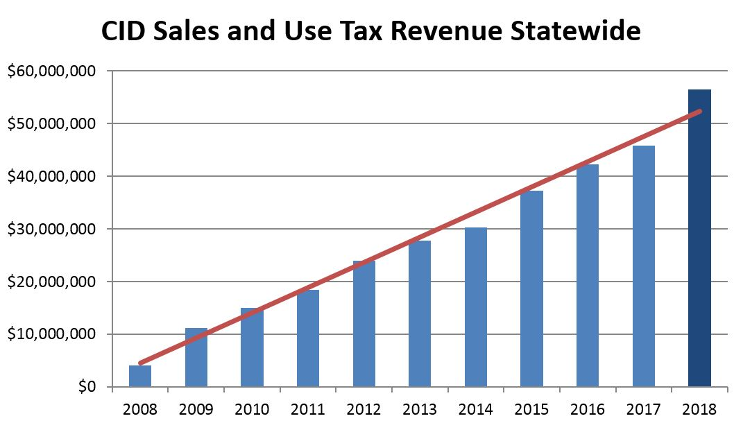 CID sales tax collections