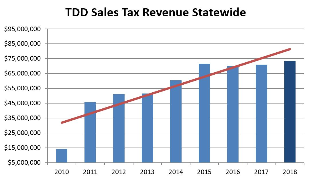 TDD sales tax collections