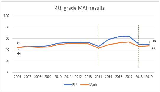 4th grade MAP results